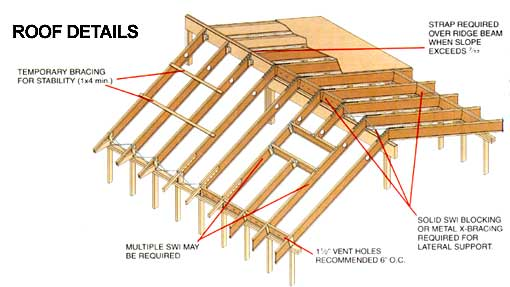 The SWI-T Joist Roof Details